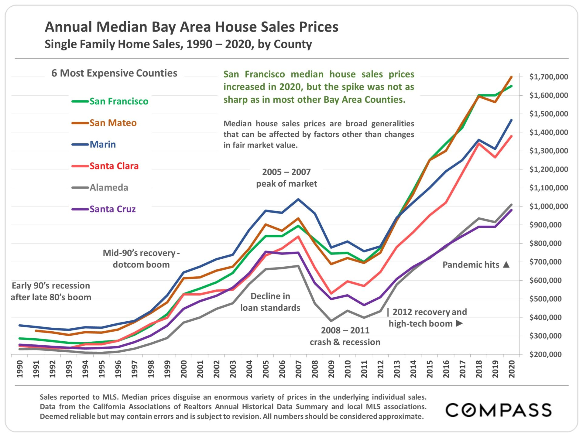 when to sell your home in san francisco